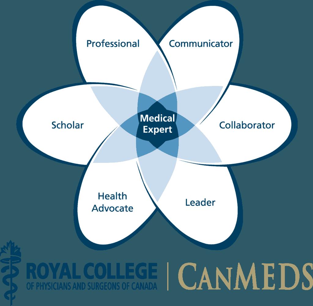 CanMEDS Framework AdvanceMed